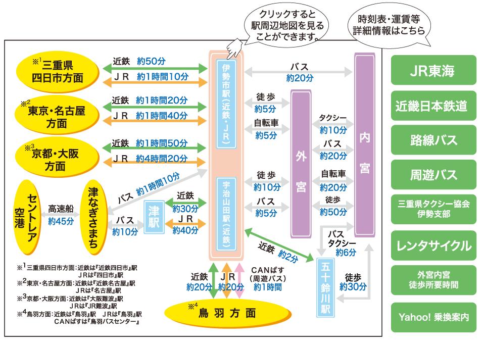 伊勢神宮 公共交通機関 アクセスマップ